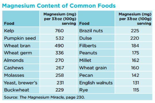 Magnesium food for everyone